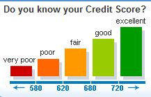 Credit Score Scale May 2015